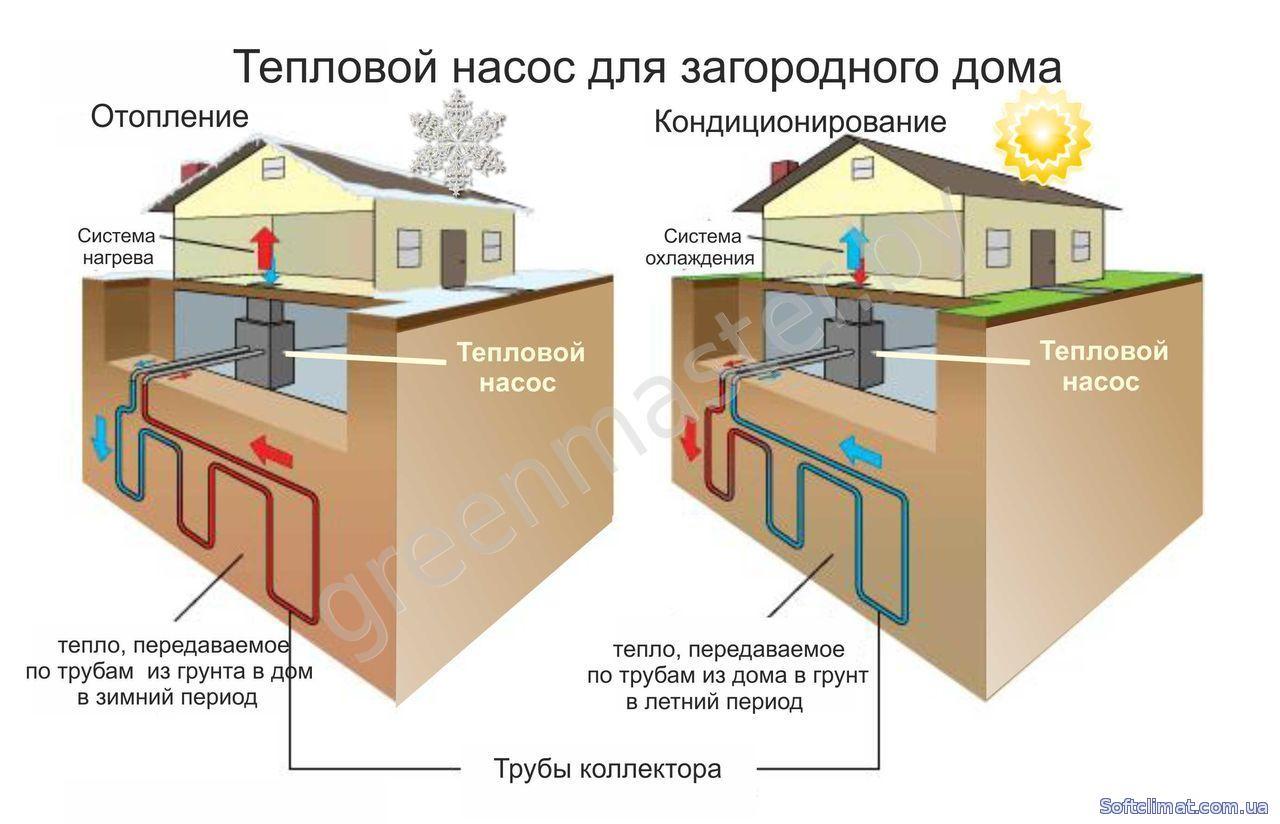Отопление дома от земли своими руками
